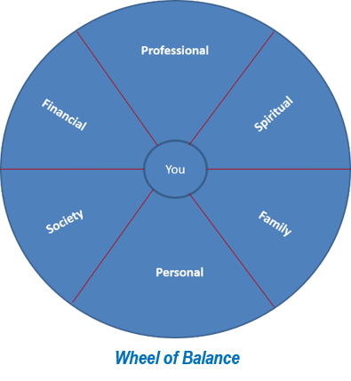 Wheel of balance 2