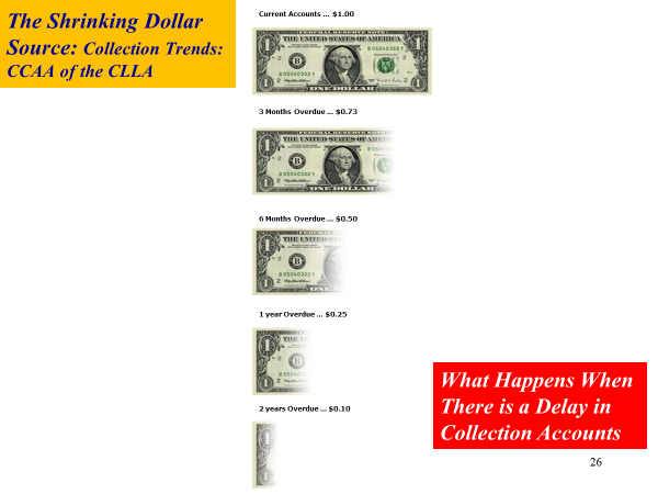 shrinking dollar